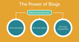 Power of blog graph