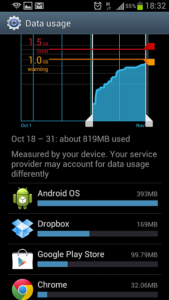 data usage tektrunk